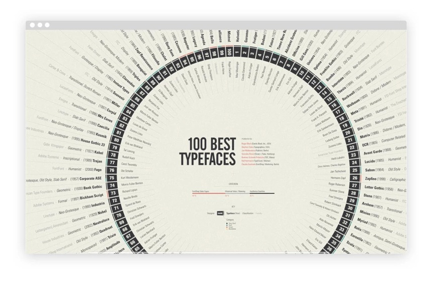 4. A Brief History of Typography