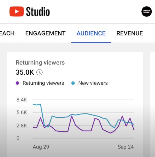 YouTube.com/CreatorInsider