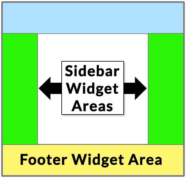 Widget Alanlarını Gösteren WordPress Düzeni